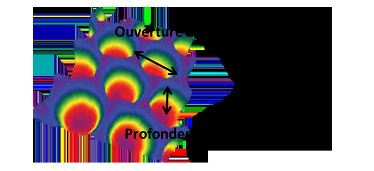Dimensions des cellules de gravure d'un anilox